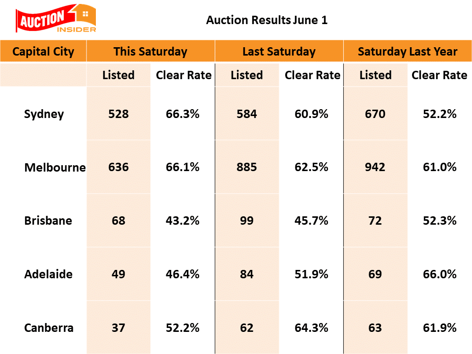 Auction Clearane Rates