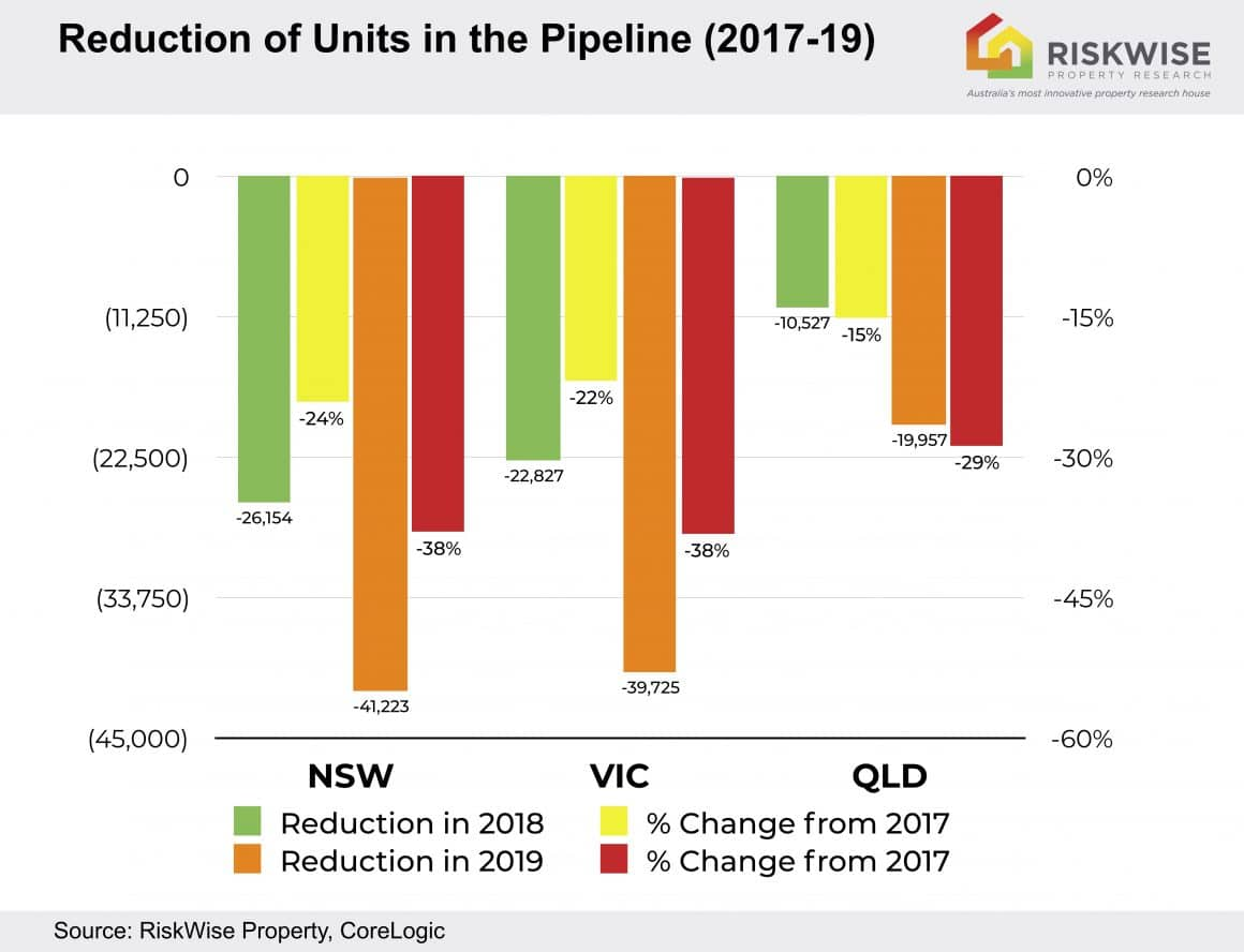 Reduction In Unit Pipeline 2017 19 Op
