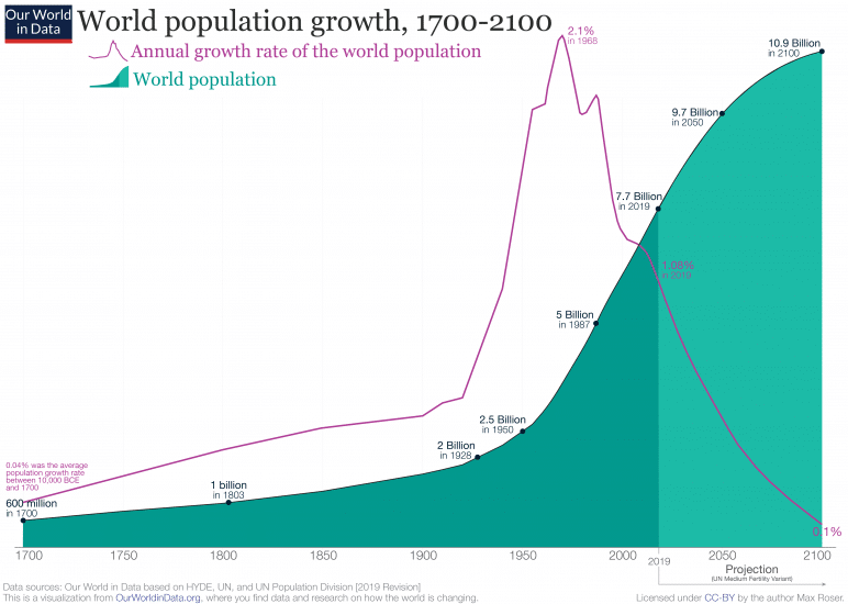 World Population Growth 1700 2100 772x550