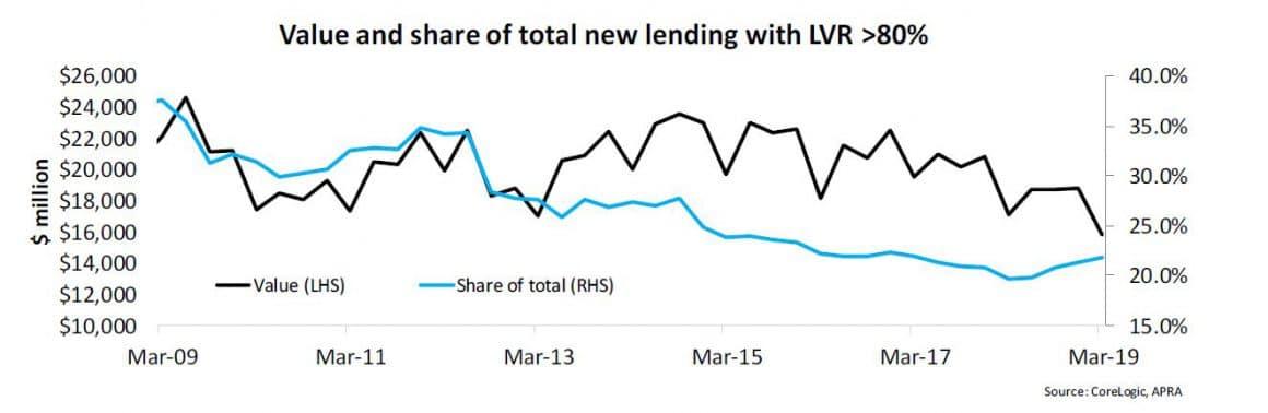 Lending Lvr