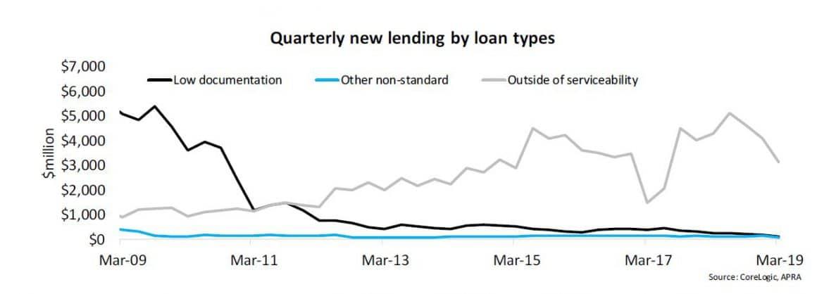 Loan Type