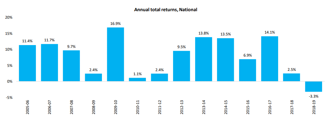 Annual Total Returns