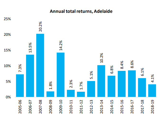 Annual Total Returns Adelaide