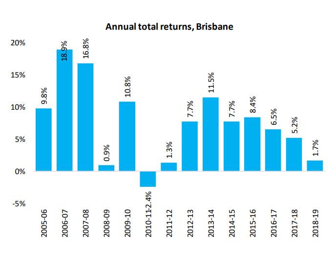 Annual Total Returns Brisbane