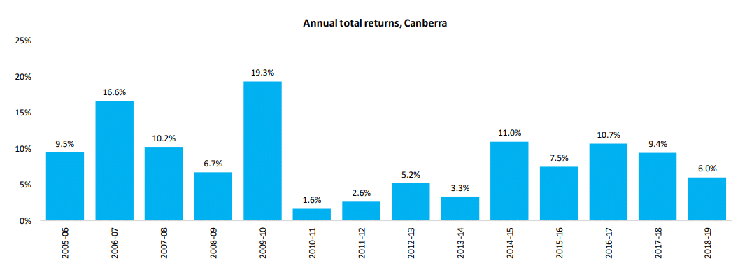 Annual Total Returns Canberra