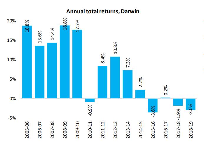 Annual Total Returns Darwin