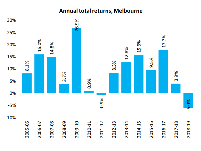 Annual Total Returns Melbourne
