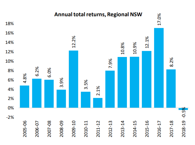 Annual Total Returns Nsw
