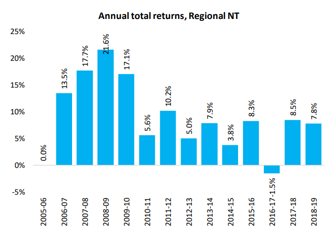 Annual Total Returns Nt