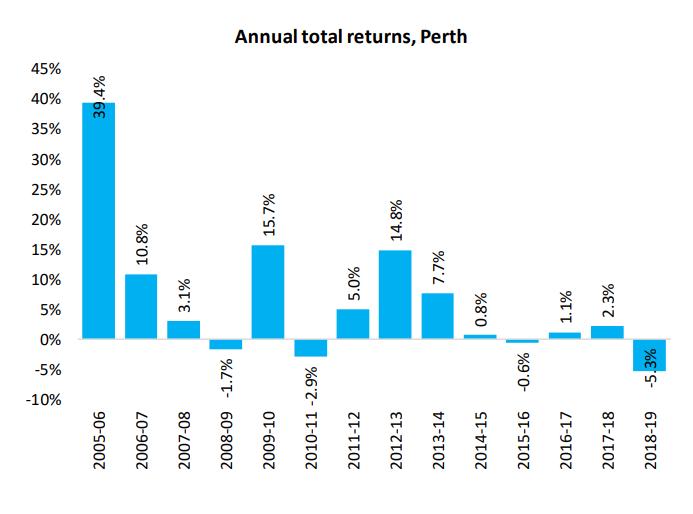 Annual Total Returns Perth