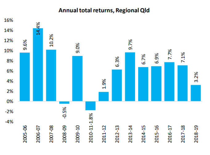 Annual Total Returns Qld