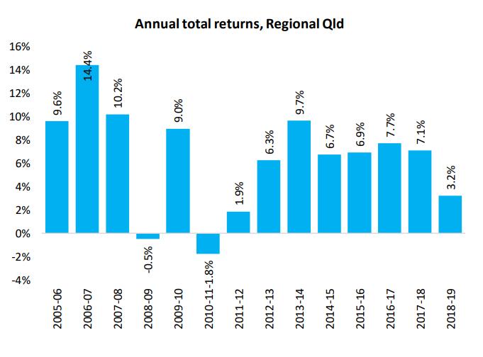 Annual Total Returns Qld