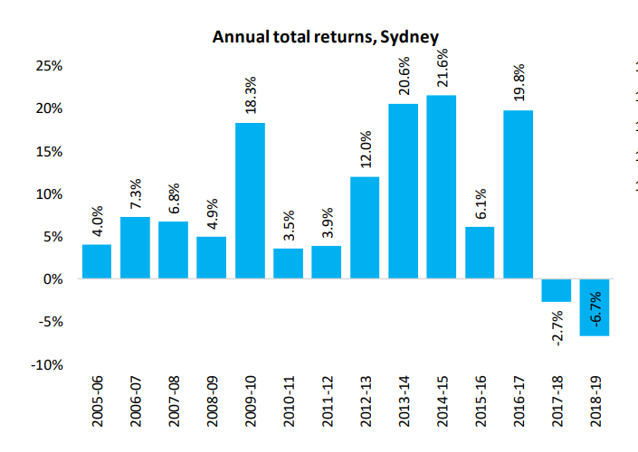 Annual Total Returns Sydney