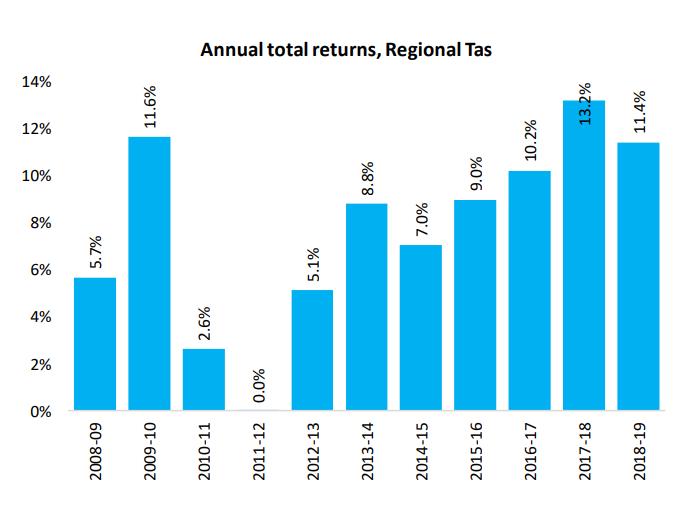 Annual Total Returns Tast