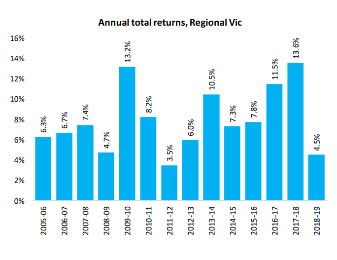Annual Total Returns Vic