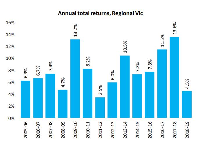 Annual Total Returns Vic