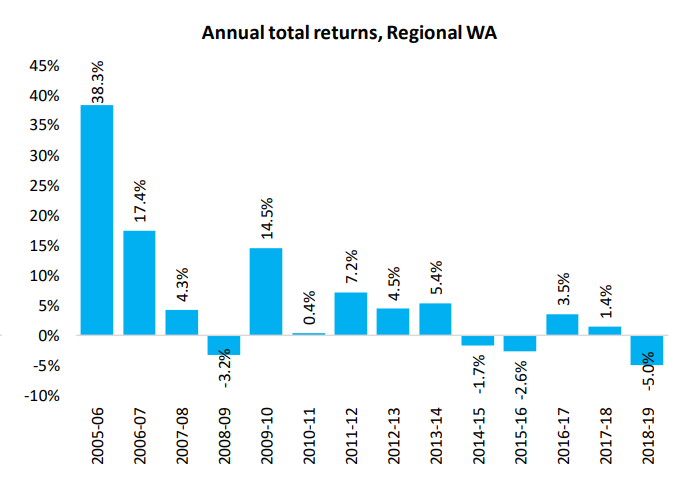Annual Total Returns Wa
