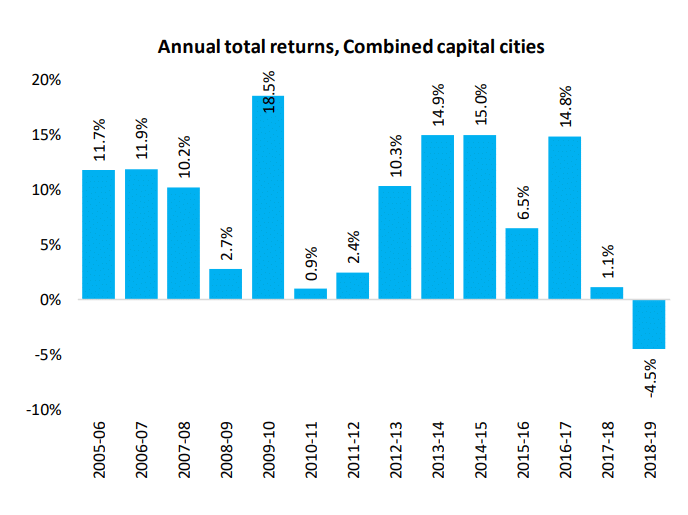 Annual Total Returns Cities