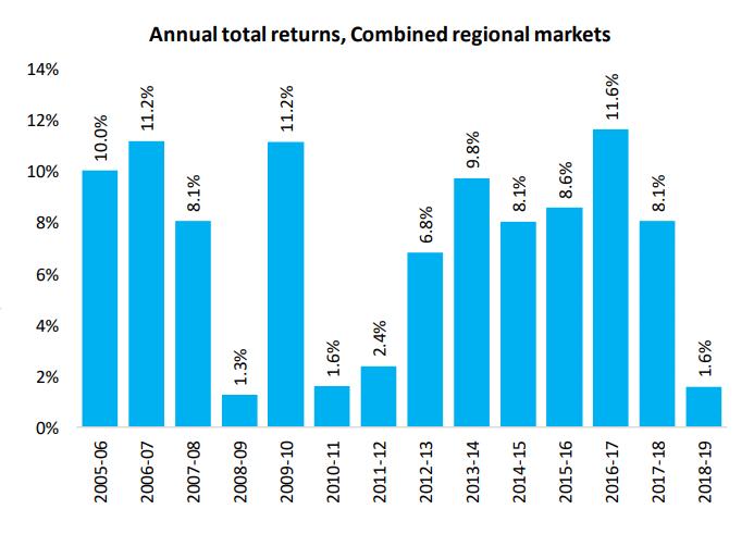 Annual Total Returns Regional