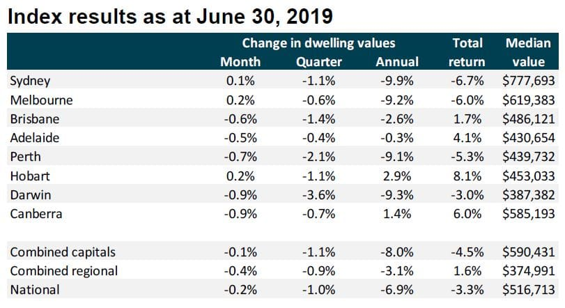 Property prices June 2019