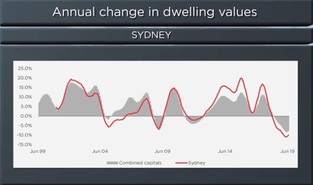 Sydney Housing Market Update [video] | July 2019
