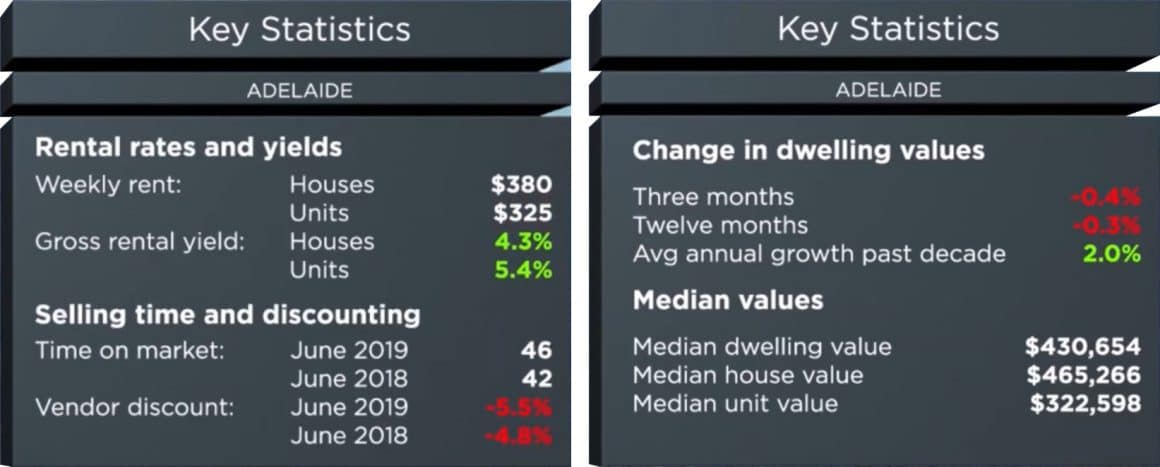 Adelaide housing stats