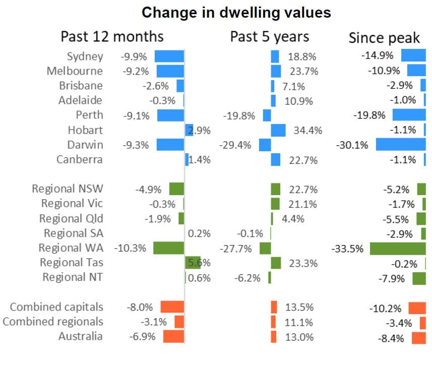 Property Market Forecast 2021 — House Prices Predictions