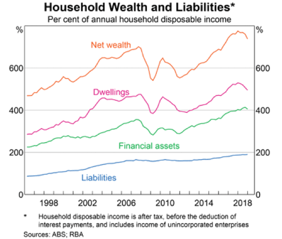Household Liabilities