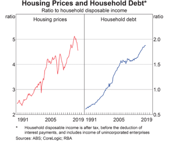 Houshold Debt