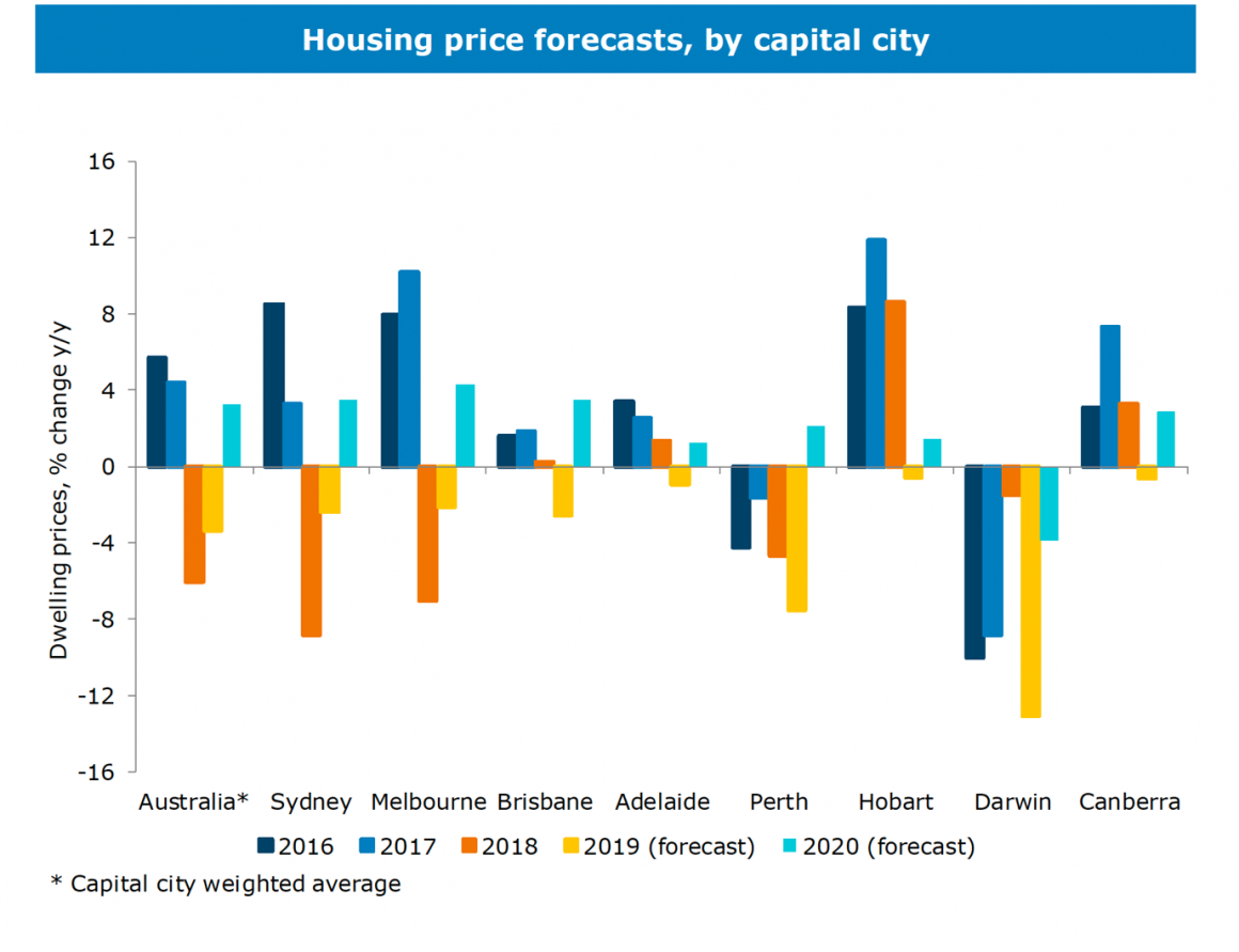 Housing Price Forecasts By Capital City