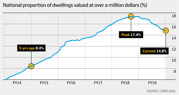 National Proportion Of Dwelings Valued At Over A Million Dollars