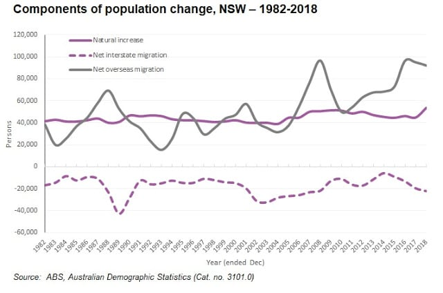 Nsw Components Of Popn Change