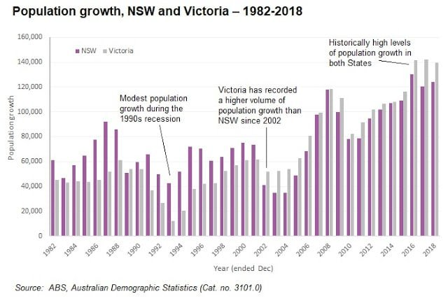 Population Growth Nsw And Victoria 1982 2018