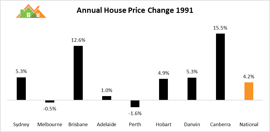 Annual House Price Change 1991