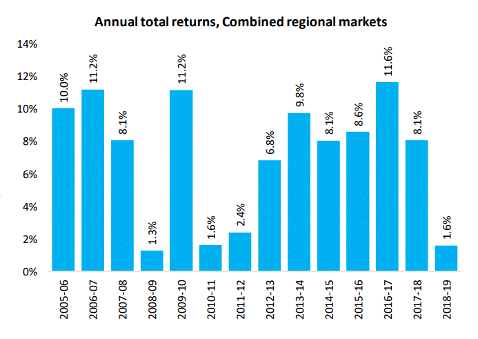 Annual Total Returns, Combined Regional Markers
