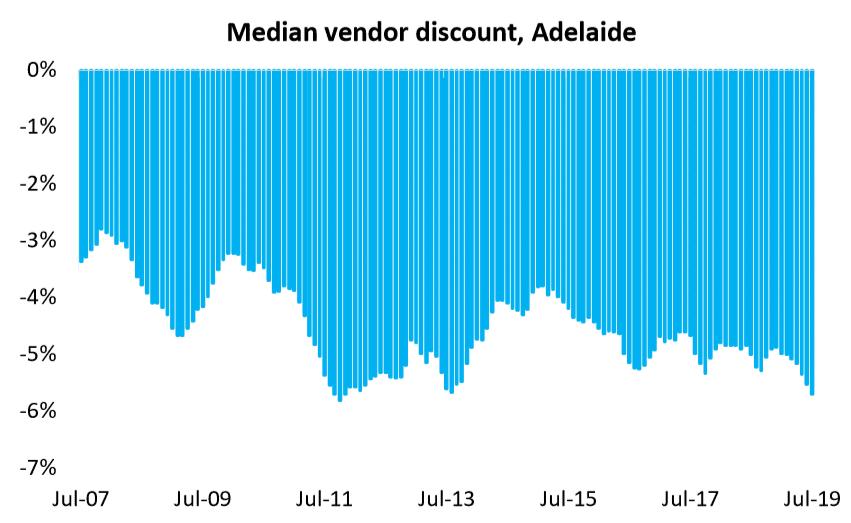 Median Vendor Discount, Adelaide