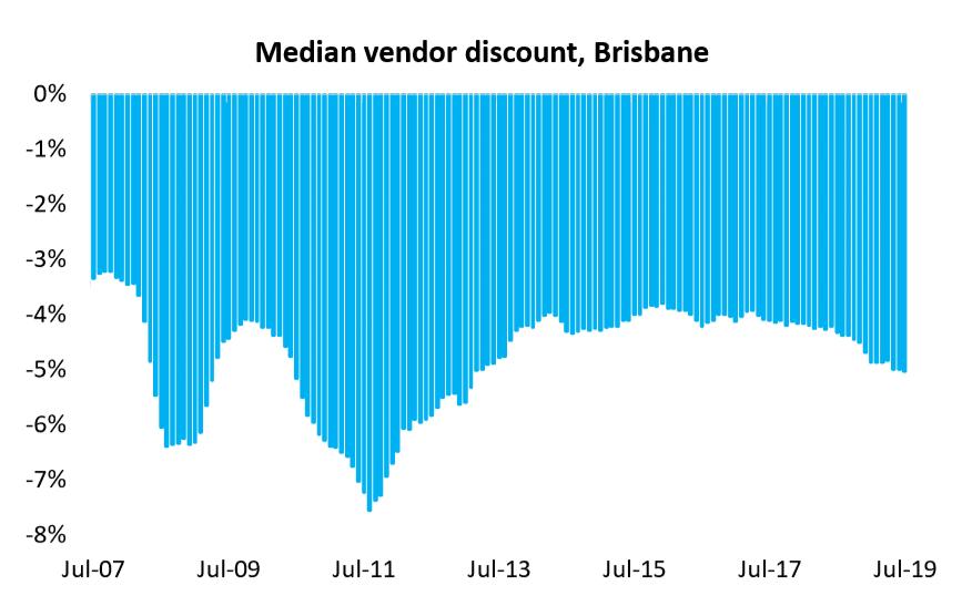Median Vendor Discount, Brisbane