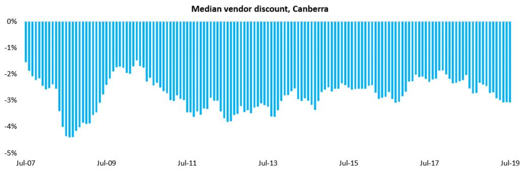 Median Vendor Discount, Canberra