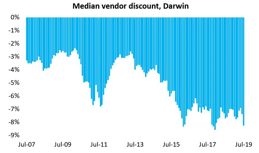 Median Vendor Discount, Darwin
