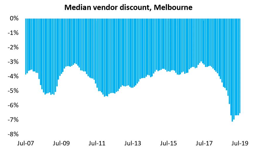 Median Vendor Discount, Melbourne