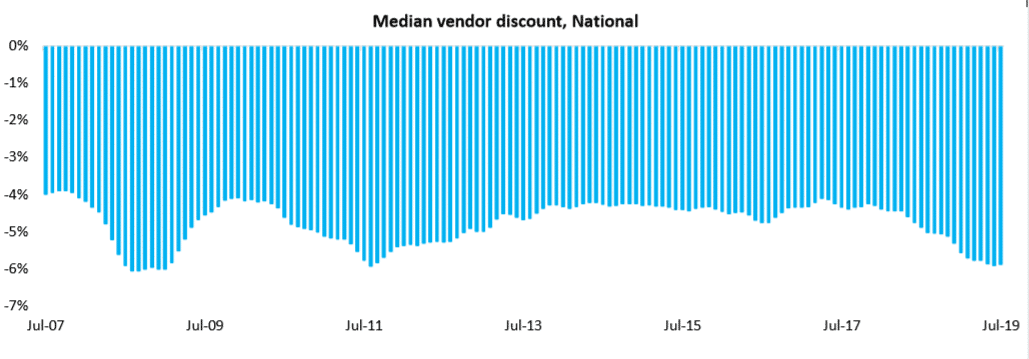 Median Vendor Discount, National