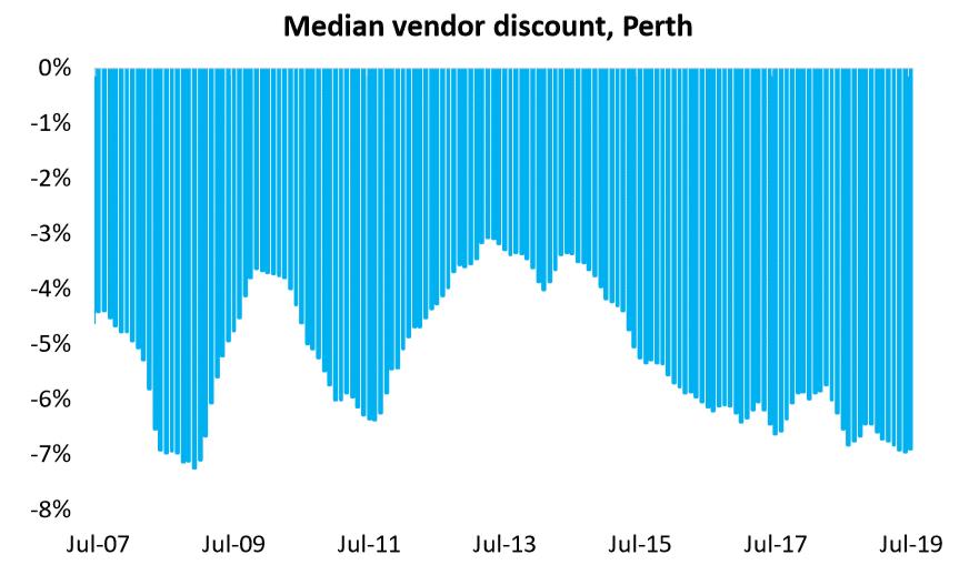 Median Vendor Discount, Perth