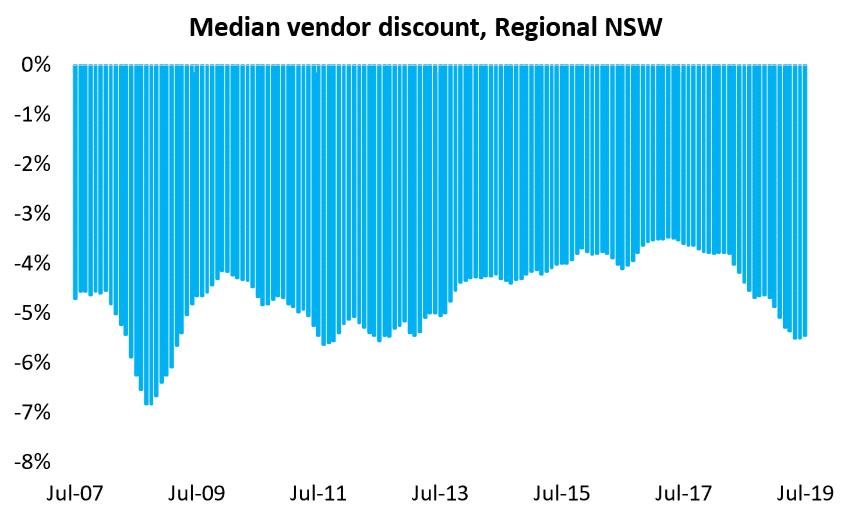Median Vendor Discount, Regional Nsw