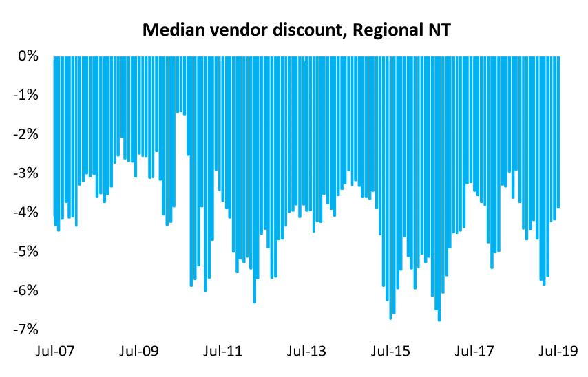 Median Vendor Discount, Regional Nt