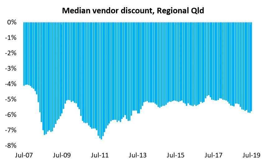 Median Vendor Discount, Regional Qld