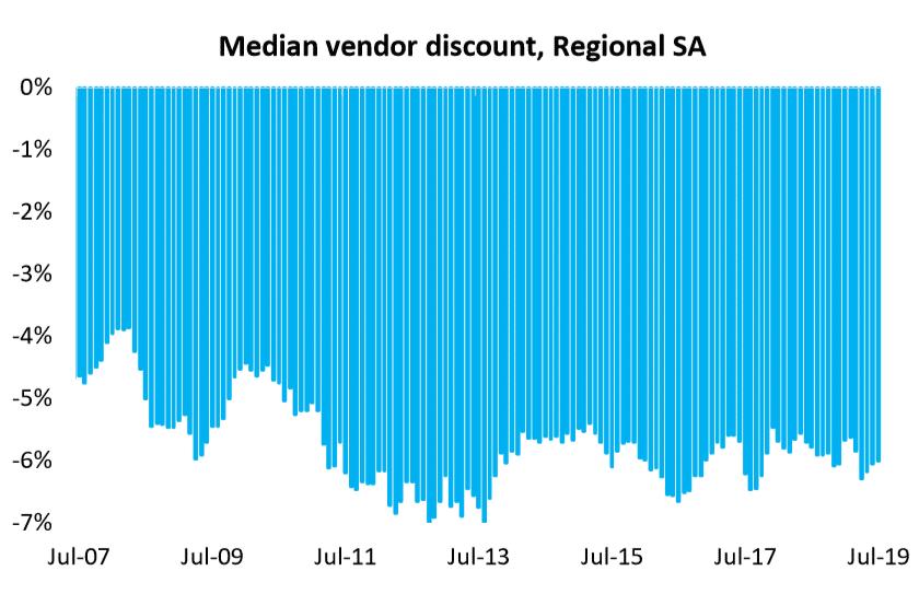 Median Vendor Discount, Regional Sa