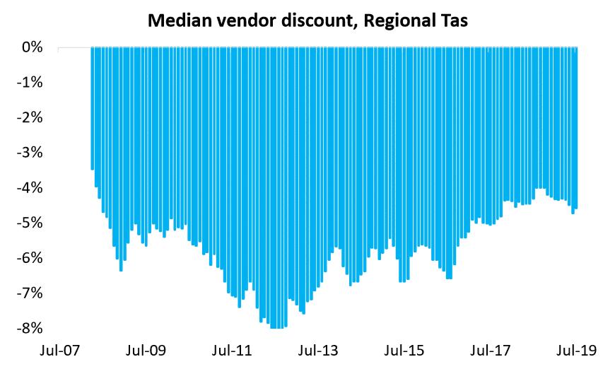 Median Vendor Discount, Regional Tas