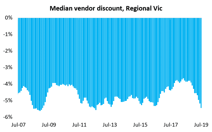 Median Vendor Discount, Regional Vic