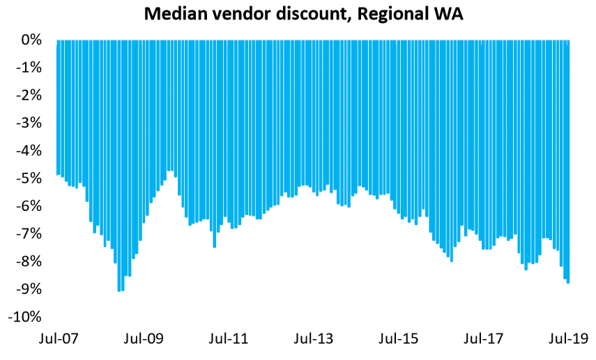 Median Vendor Discount, Regional Wa