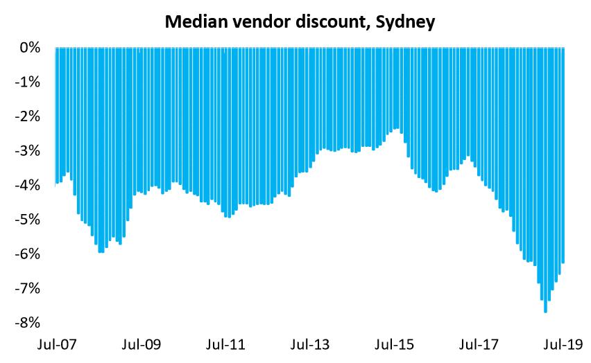 Median Vendor Discount, Sydney